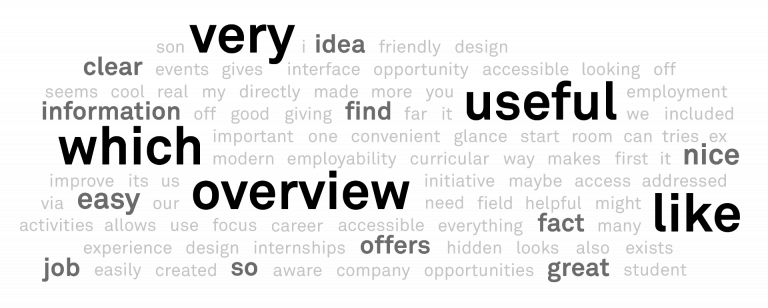 Wordcloud Usabilla test Maastricht University Student Portal